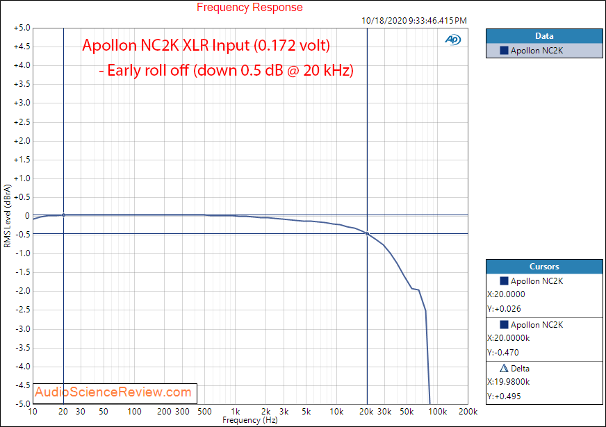 Apollon HYPEX NC2K BASED MONOBLOCK AMPLIFIER Frequency Response Audio Measurements.png