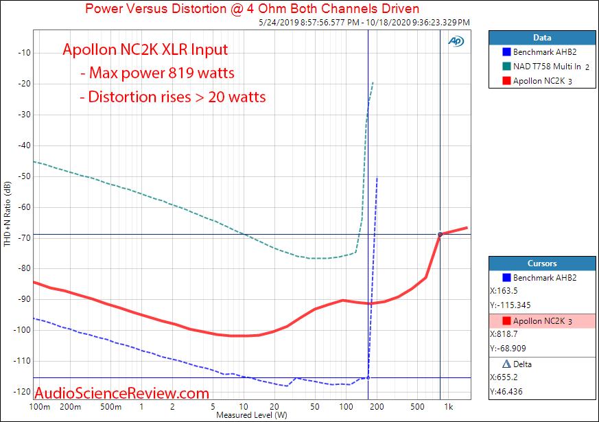 Apollon HYPEX NC2K BASED MONOBLOCK AMPLIFIER Power into 4 ohm Audio Measurements.png