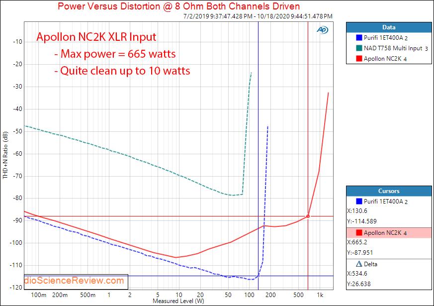 Apollon HYPEX NC2K BASED MONOBLOCK AMPLIFIER Power into 8 ohm Audio Measurements.png