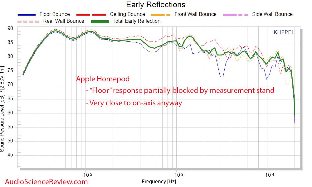 Apple Homepod early window Frequency Response measurements smart speaker.png