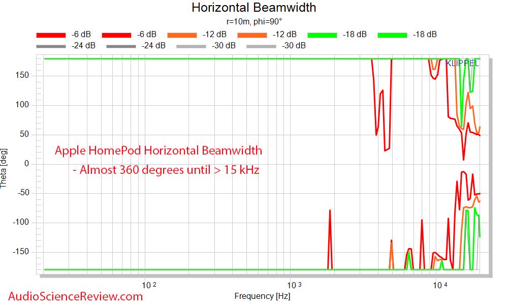 Apple Homepod Horizontal Beamwidth  measurements smart speaker.png