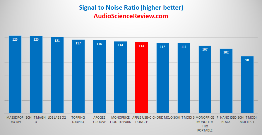 Apple iPhone USB-C Headphone Adapter Audio Dynamic Range Measurements.png