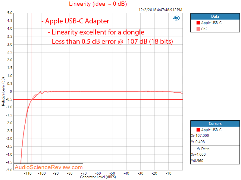 Apple iPhone USB-C Headphone Adapter Audio Linearity Measurements.png