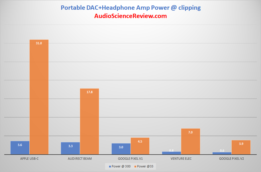 Apple iPhone USB-C Headphone Adapter Audio Power Table Measurements.png