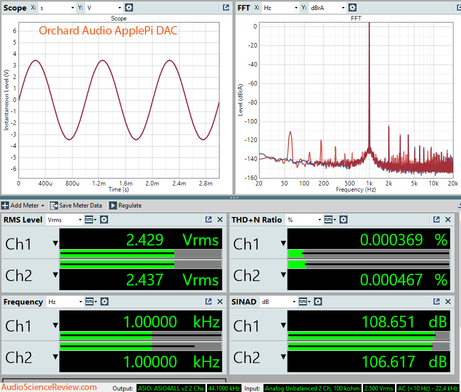ApplePi DAC Dashboard Measurement.png