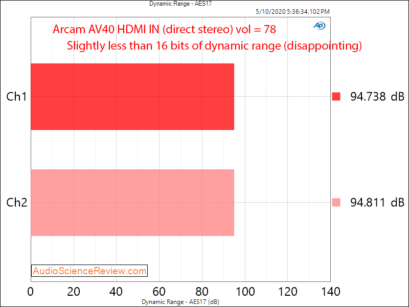 Arcam AV40 AV Processor Home Theater Dolby HDMI DAC Dynamic Range Audio Measurements.png
