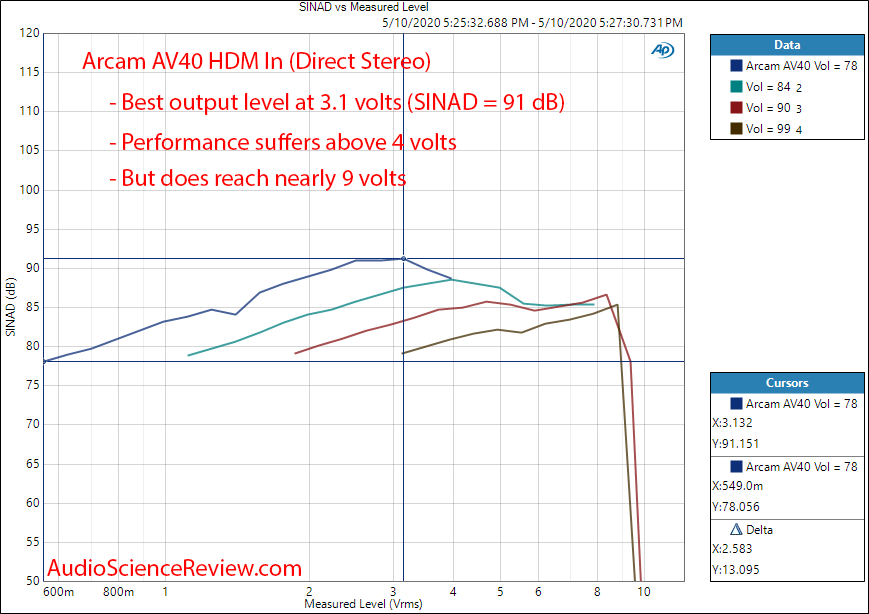 Arcam AV40 AV Processor Home Theater Dolby HDMI DAC SINAD vs Output Level Audio Measurements.png