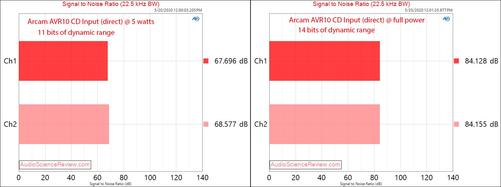 Arcam AVR10 AV Receiver Home Theater Doly Atmos UHD CD Input Dynamic Range Amplifier Audio Mea...png