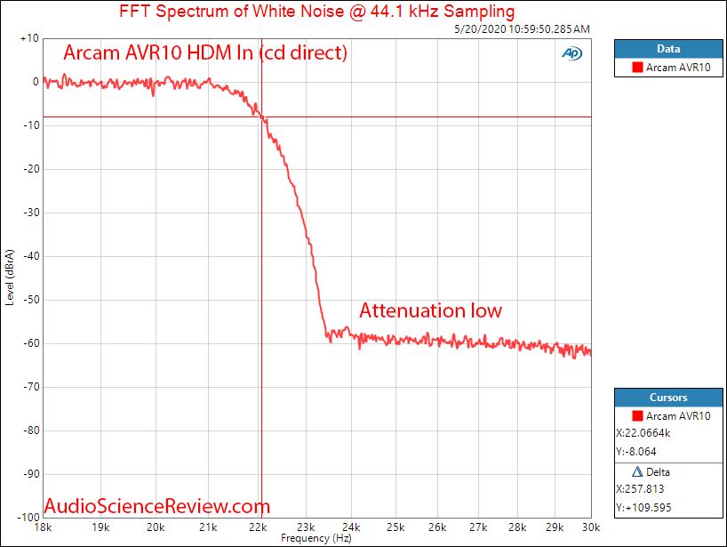 Arcam AVR10 AV Receiver Home Theater Doly Atmos UHD HDMI Filter Audio Measurements.png