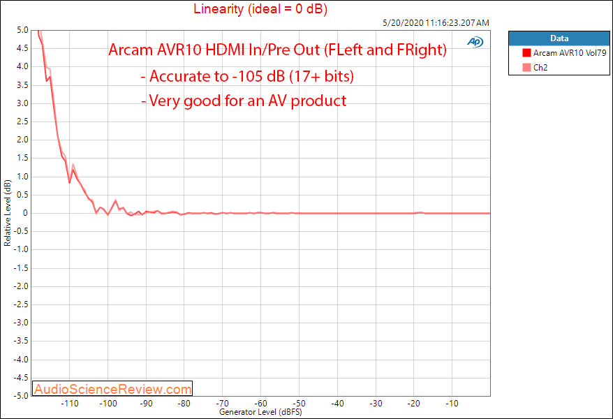 Arcam AVR10 AV Receiver Home Theater Doly Atmos UHD HDMI Linearity Audio Measurements.png