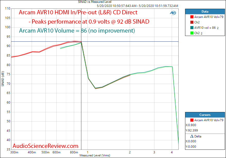 Arcam AVR10 AV Receiver Home Theater Doly Atmos UHD HDMI THD+N vs Level Audio Measurements.png