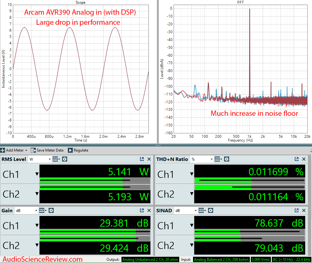 ARCAM AVR390 HDMI Home Theater AVR Dolby Amplifier Analog In non-direct Audio Measurements.png