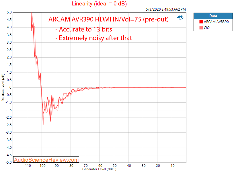 ARCAM AVR390 HDMI Home Theater AVR Dolby Linearity Audio Measurements.png