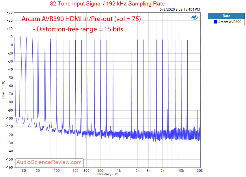 ARCAM AVR390 HDMI Home Theater AVR Dolby Multitone Audio Measurements.png