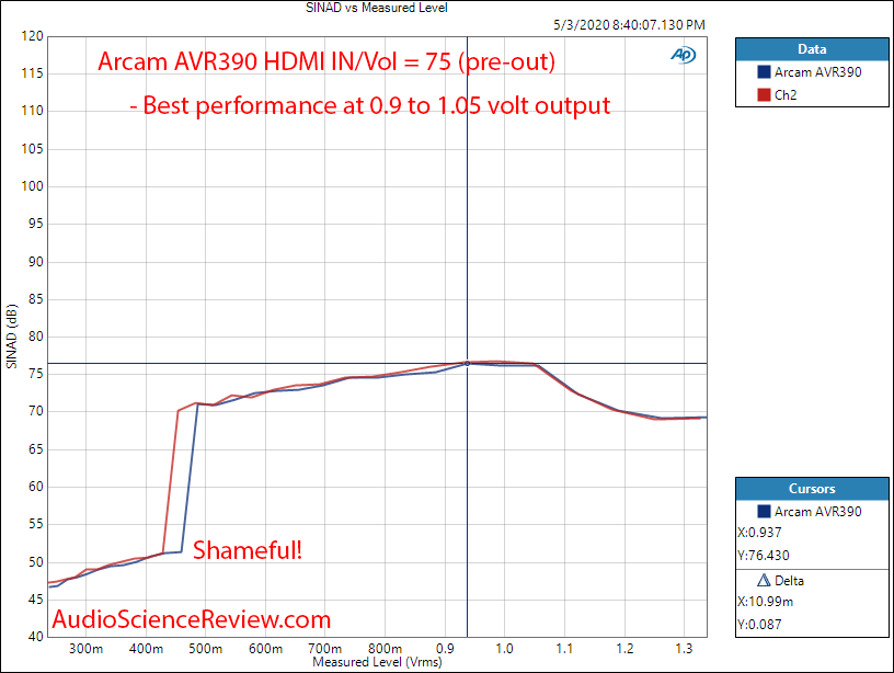 ARCAM AVR390 HDMI Home Theater AVR Dolby THD+N vs Level Audio Measurements.png