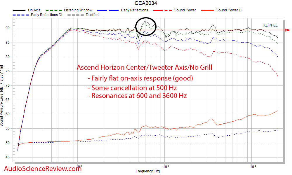 Ascend Acoustics Horizon RAAL tweeter upgrade Spinorama CEA-2034 Frequency Response Measurement.png