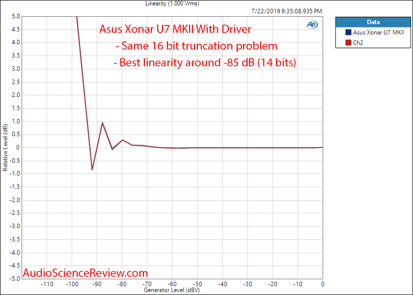 Asus Xonar U7 MK II RCA With Driver ADC Linearity Audio Measurements.png