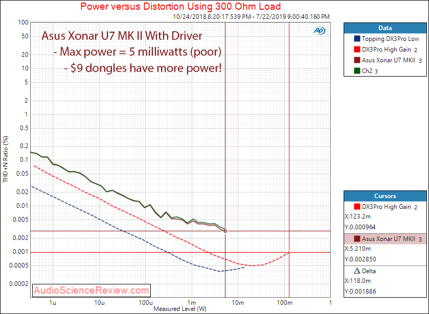 Asus Xonar U7 MK II RCA With Driver Audio Headphone 300 Measurements.png