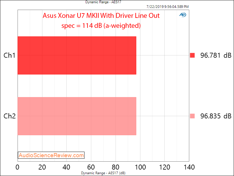 Asus Xonar U7 MK II RCA With Driver Dynamic Range Audio Measurements.png