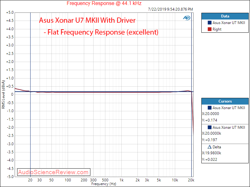 Asus Xonar U7 MK II RCA With Driver Frequency Response Audio Measurements.png