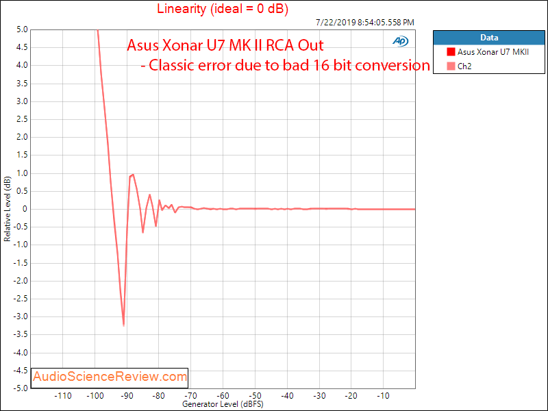 Asus Xonar U7 MK II RCA With Driver Linearity Audio Measurements.png