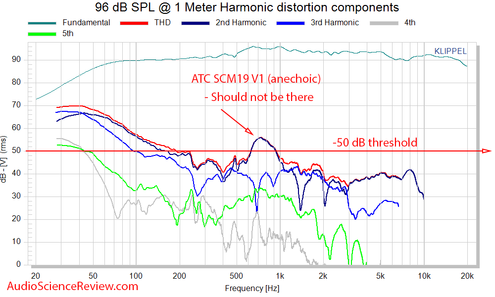ATS SCM19 Bookshelf Speaker distortion measurements.png