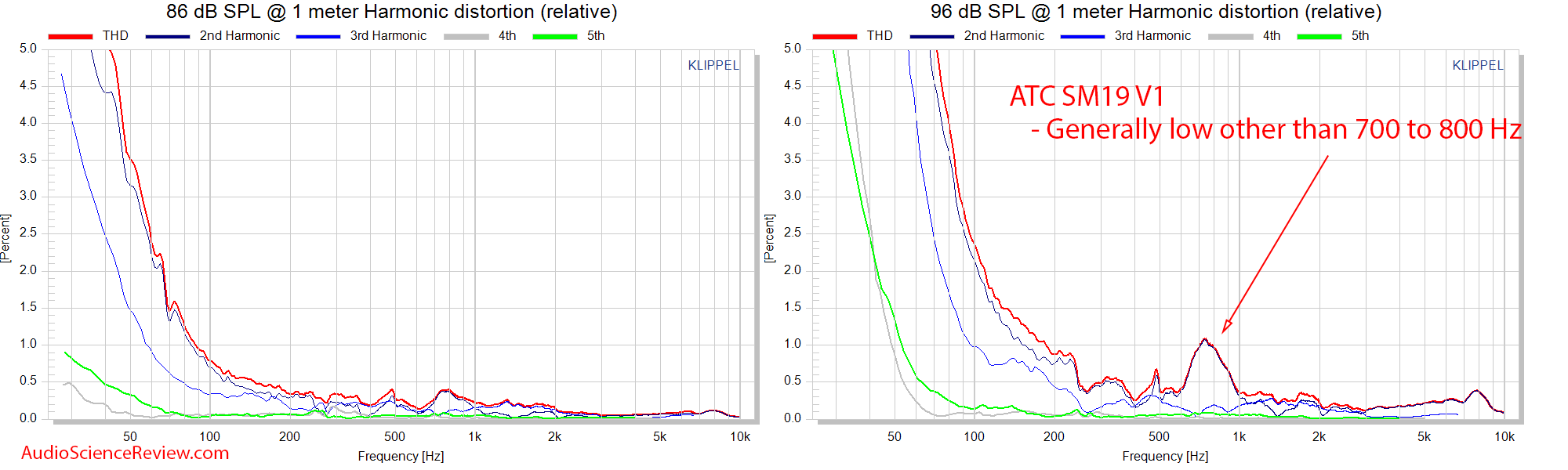 ATS SCM19 Bookshelf Speaker relative distortion measurements.png