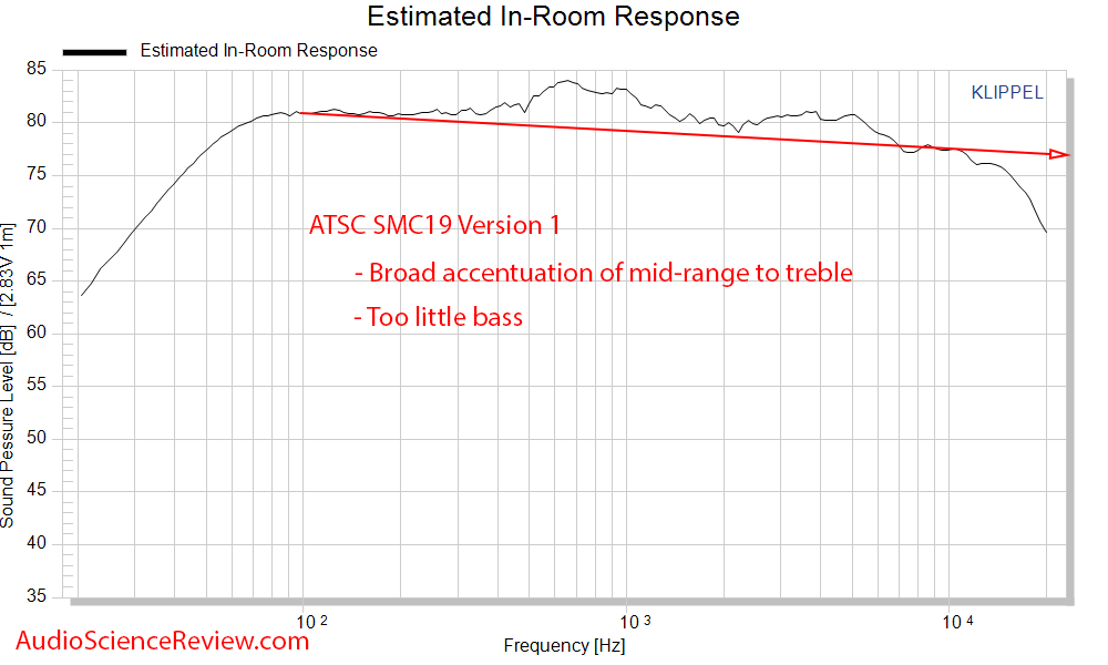 ATS SCM19 Bookshelf Speaker Spinorama CEA2034 Predicted In-Room frequency response measurements.png