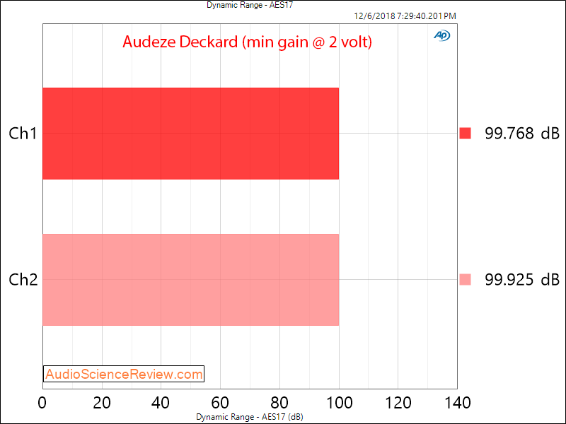 Audeze Deckard Headphone Amplifier and DAC Dynamic Range Measurements.png