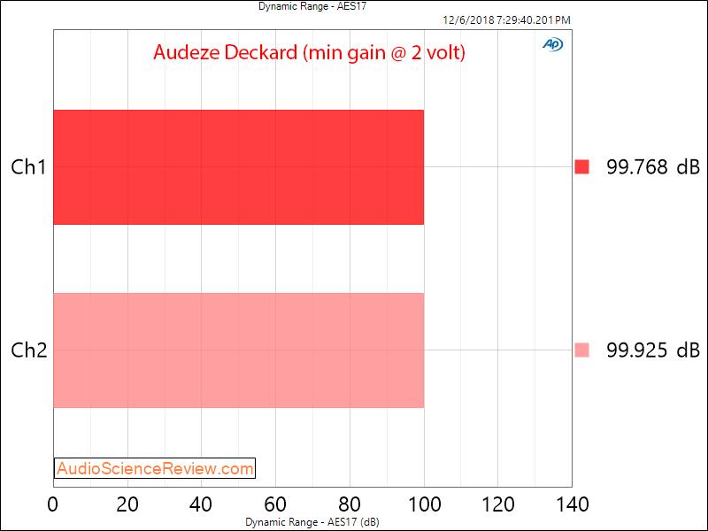 Audeze Deckard Headphone Amplifier and DAC Dynamic Range Measurements.png