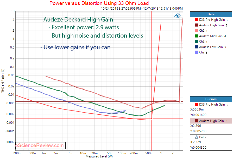 Audeze Deckard Headphone Amplifier and DAC Power at 33 Ohm Measurements.png