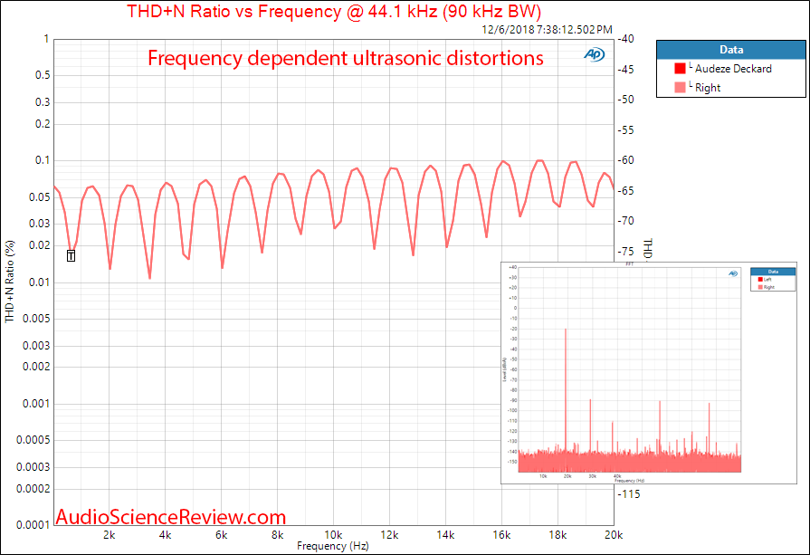 Audeze Deckard Headphone Amplifier and DAC THD vs Frequency Measurements.png