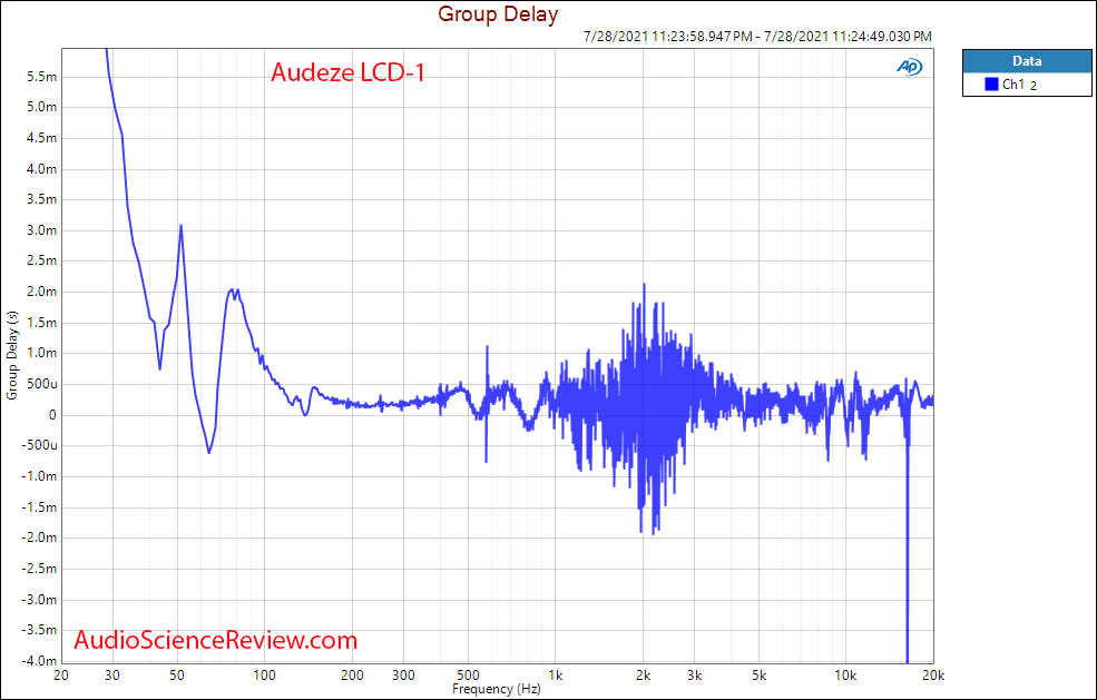 Audeze LCD-1 Group delay vs Frequency Response Measurements Open Back Headphone.png