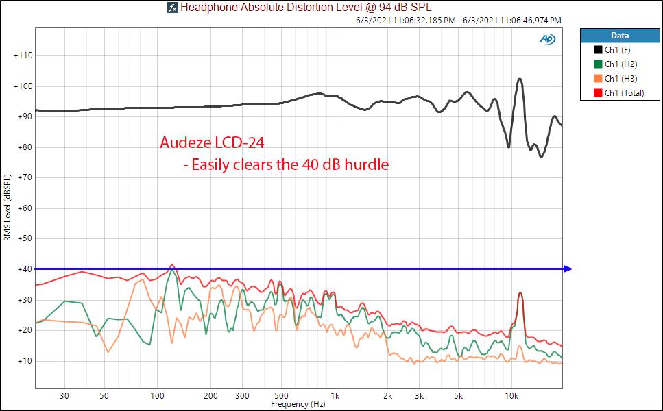 Audeze LCD-24 Distortion Measurements Headphone.png