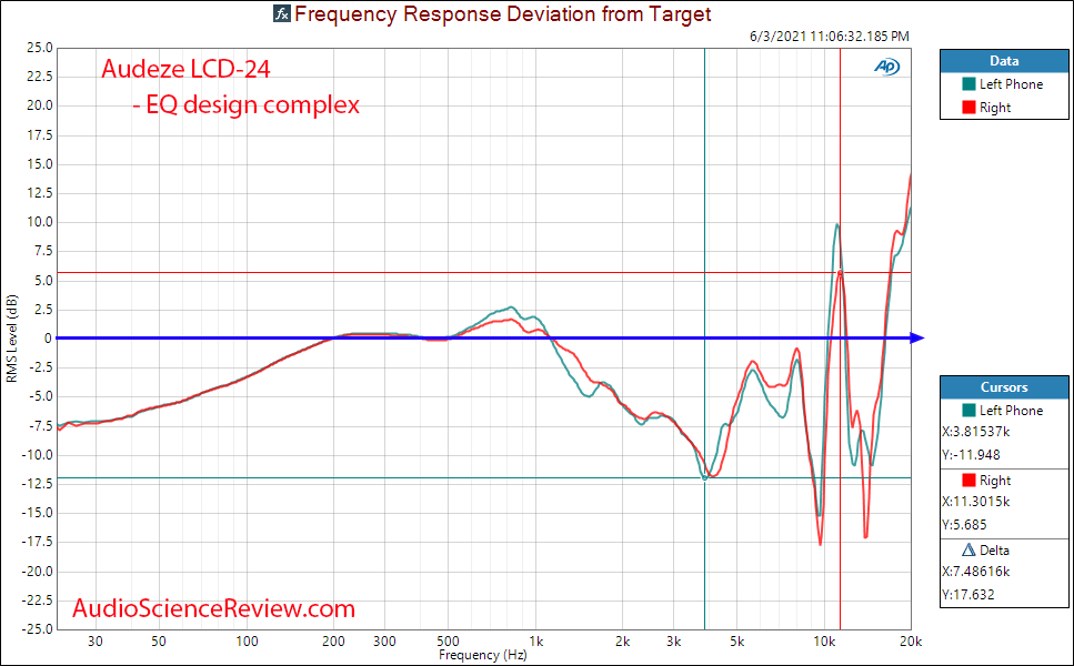Audeze LCD-24 Relative Frequency Response Measurements.png