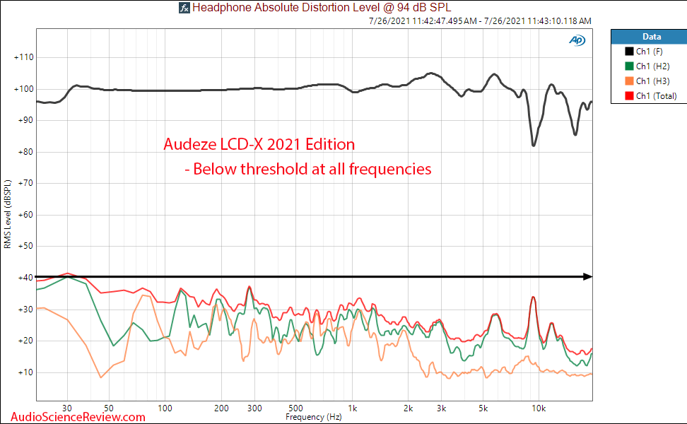 Audeze LCD-X Measurements THD distortion vs Frequency Response 2021.png