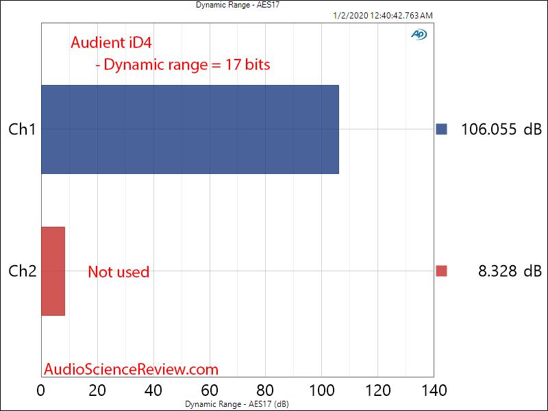 Audient iD4 Audio Interface MIC ADC Dynamic Range Audio Measurements.png