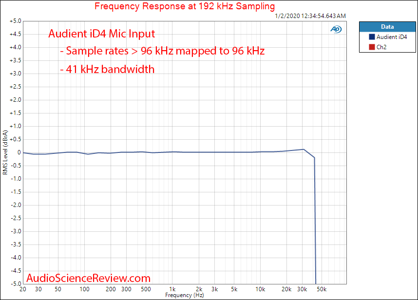 Audient iD4 Audio Interface MIC ADC Frequency Response Audio Measurements.png