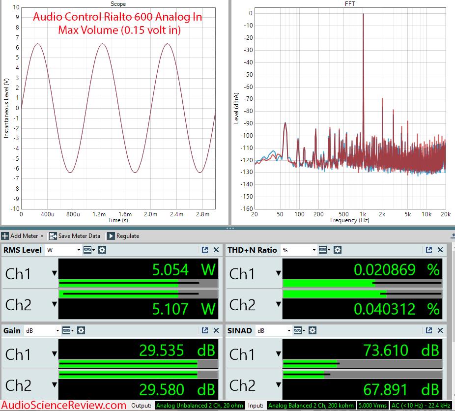 Audio Control Rialto 600 Measurements Analog In Amplifier DAC Custom.png