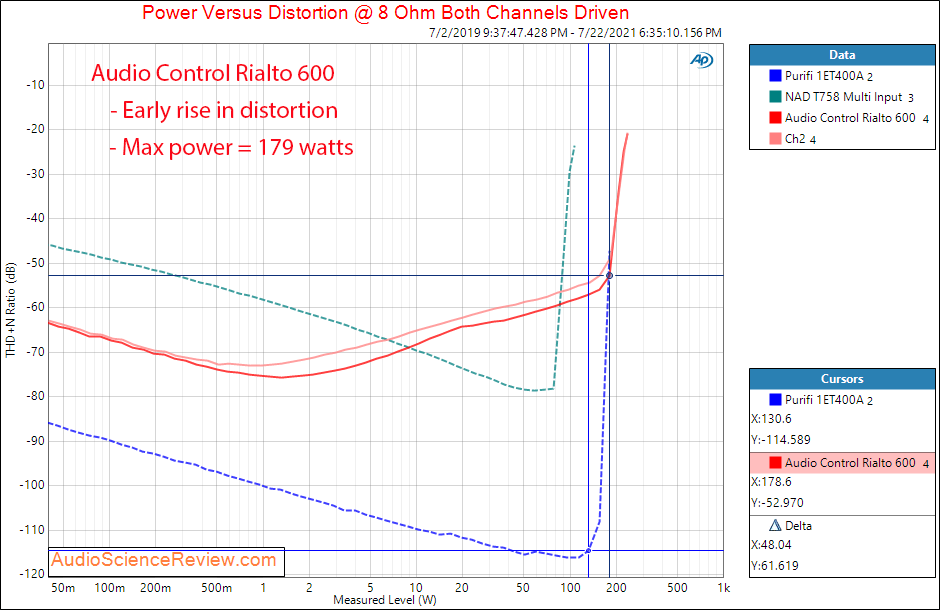 Audio Control Rialto 600 Power into 8 ohm Measurements Analog In Amplifier DAC Custom.png