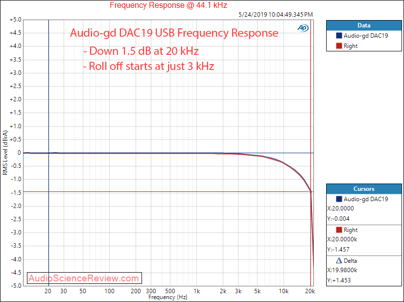 Audio-gd DAC19 DAC Frequency Response Audio Measurements.png