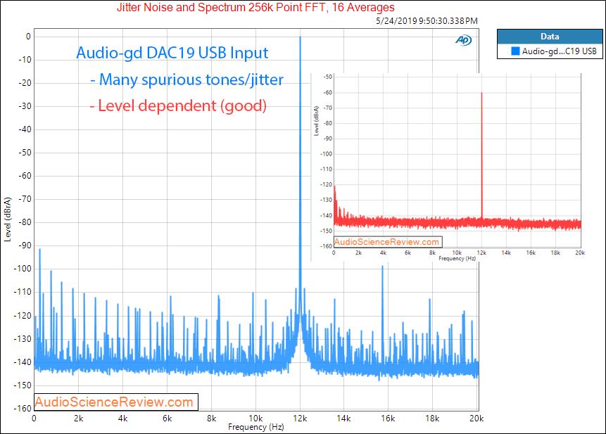 Audio-gd DAC19 DAC Jitter Audio Measurements.png