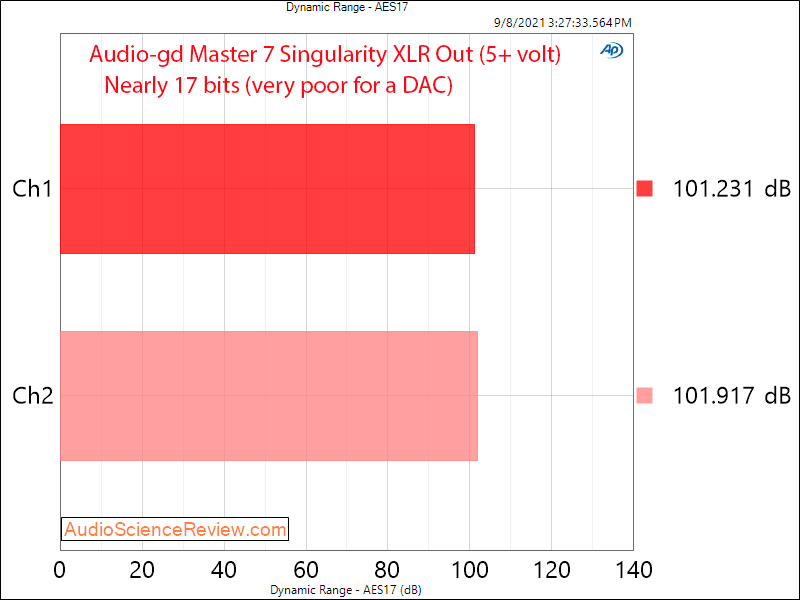 Audio-gd Master 7 Singularity DNR Measurements Toslink DAC.png