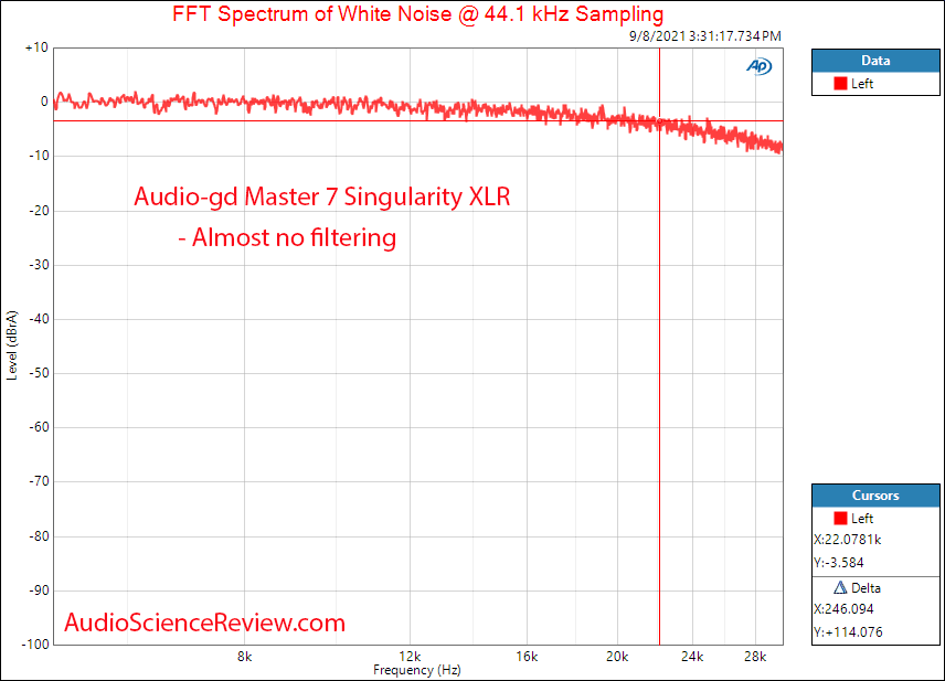 Audio-gd Master 7 Singularity Filter Measurements Toslink DAC.png