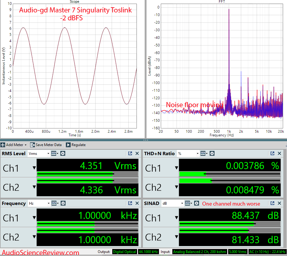 Audio-gd Master 7 Singularity Measurements Toslink DAC.png