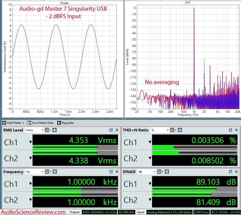 Audio-gd Master 7 Singularity Measurements USB DAC.png