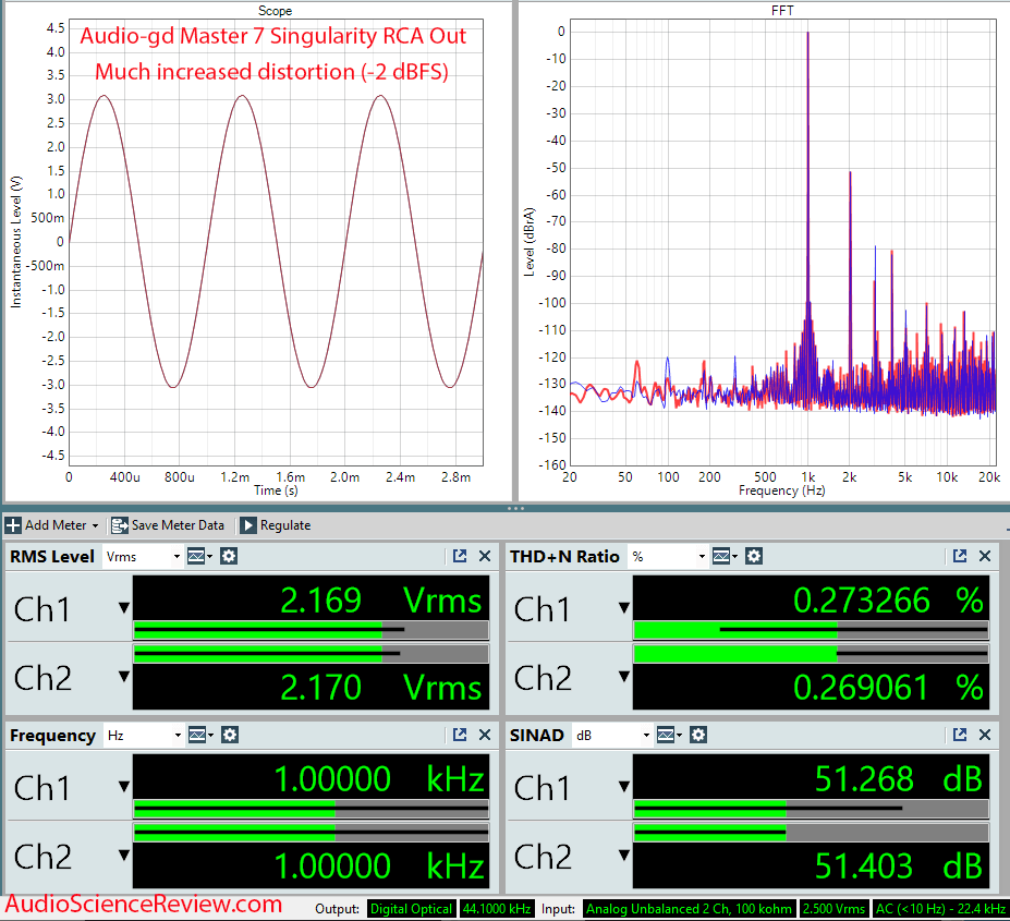 Audio-gd Master 7 Singularity RCA Dashboard Measurements Toslink DAC.png