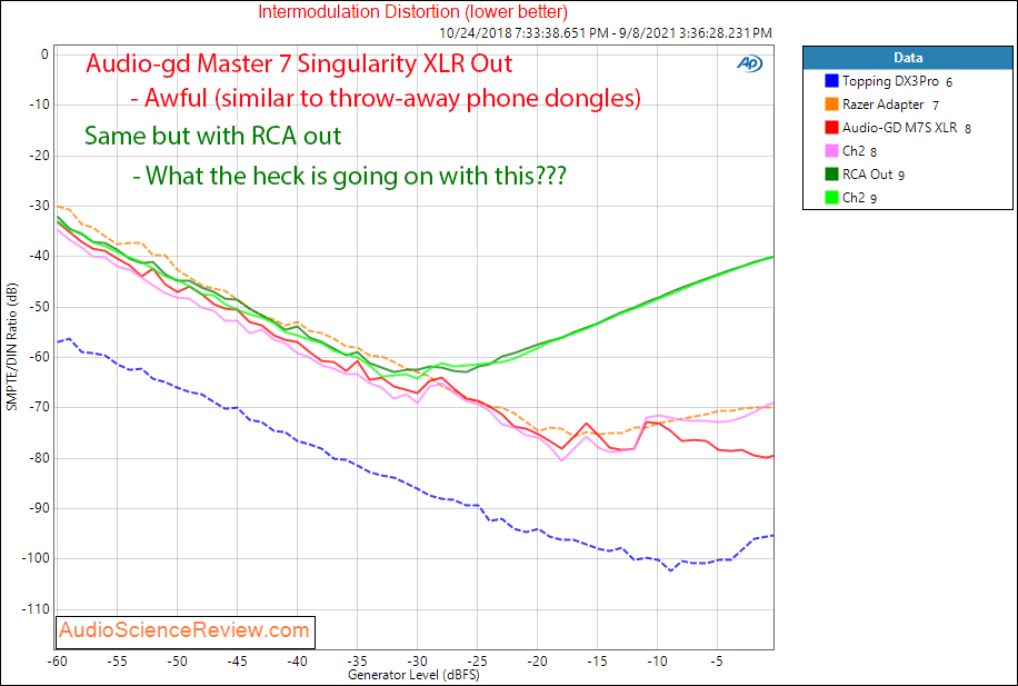 Audio-gd Master 7 Singularity RCA Measurements Toslink DAC.png
