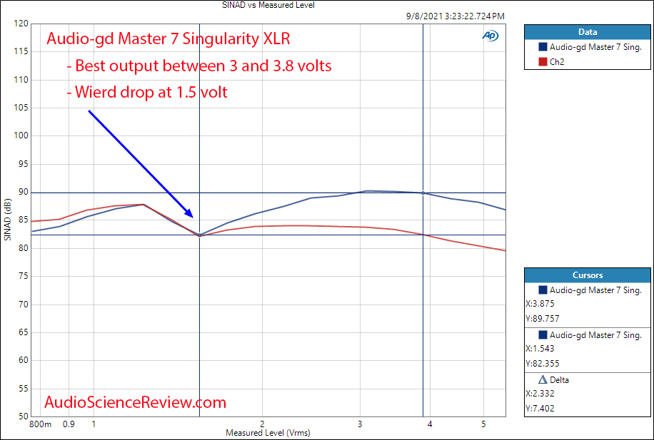 Audio-gd Master 7 Singularity THD+N vs Level Measurements Toslink DAC.png