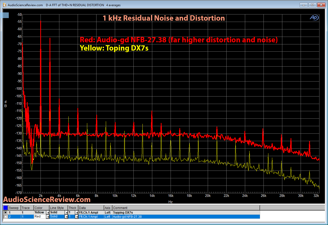 Audio-gd NFB-27-38 DAC 1 kHz residual distortion Measurement.png